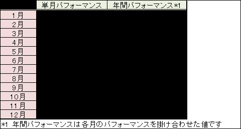 201712performance